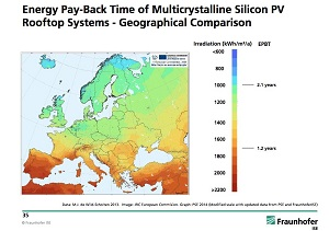 Energy Payback Time